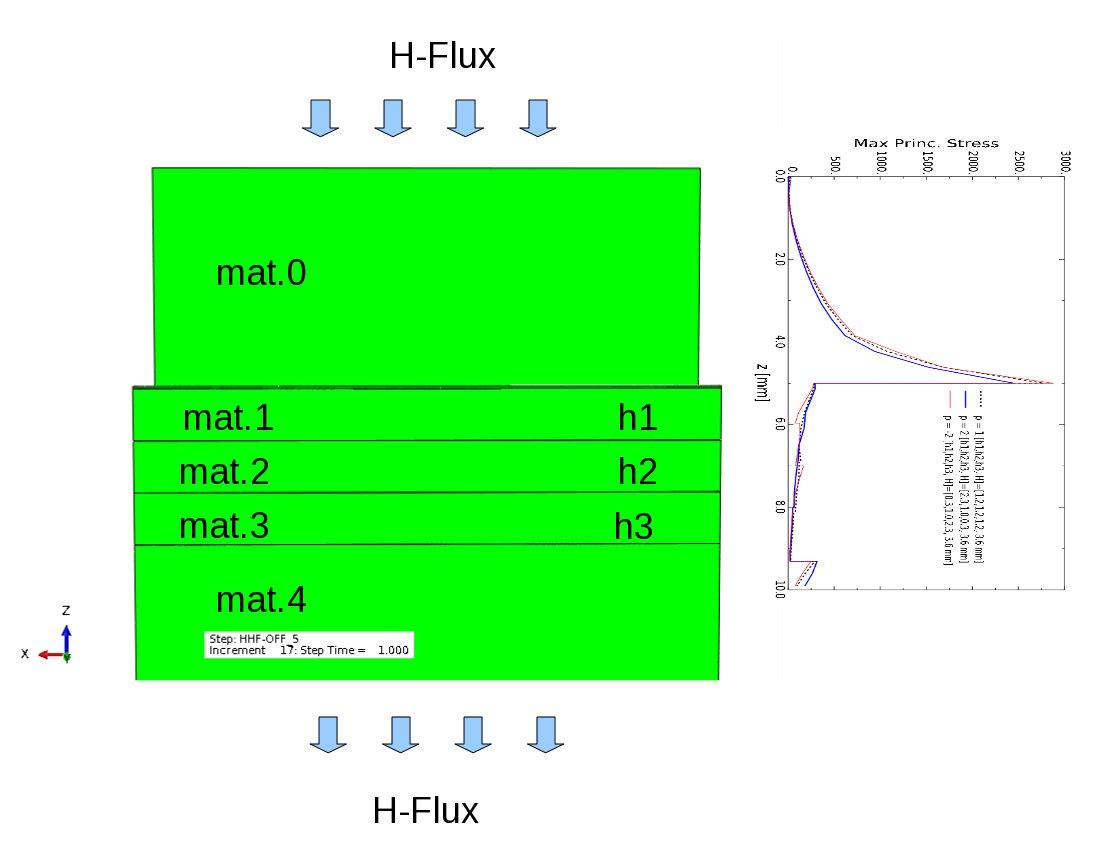 Finite element master thesis
